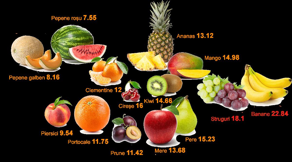pierderea greutății indicelui glicemic)